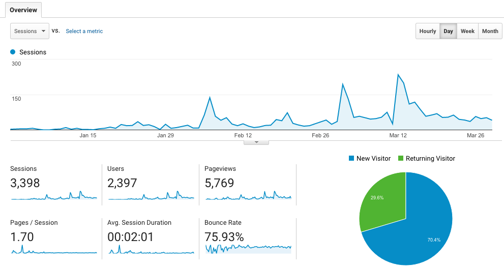 Google Analytics Foxymonkey