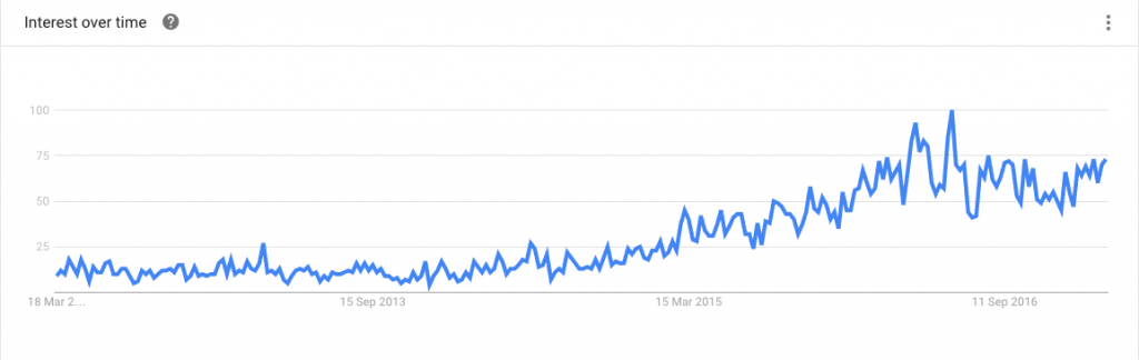 matched betting google trends